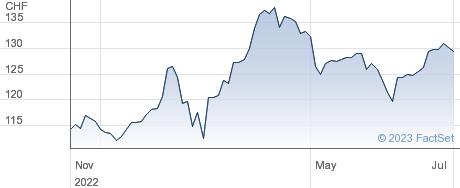 Helvetia Holding AG performance chart