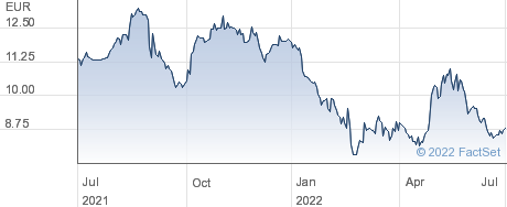 Antares Vision SpA performance chart