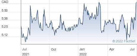Knight Therapeutics Inc performance chart