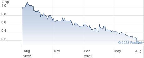 MGC PHARMA LTD performance chart