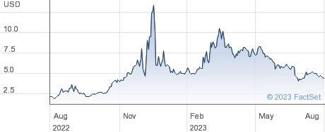 BioVie Inc performance chart