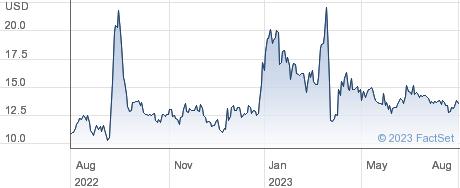 Annovis Bio Inc performance chart