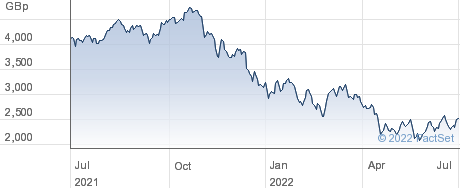 WT CLOUD USD performance chart