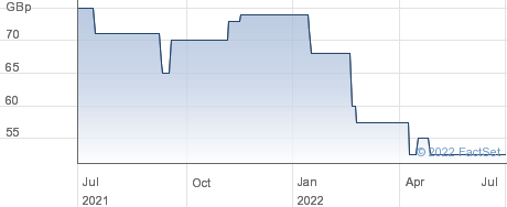 MIRADA performance chart