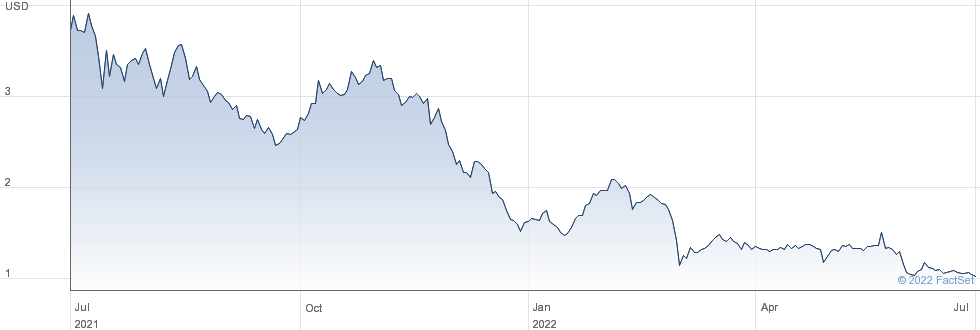 Taoping Inc performance chart