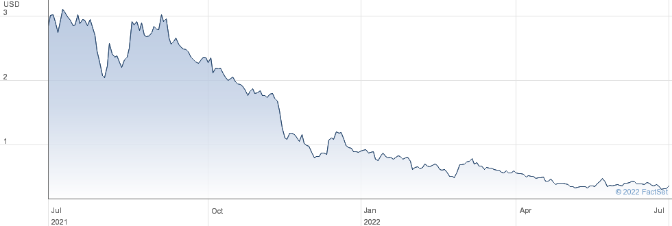 Quhuo Ltd performance chart