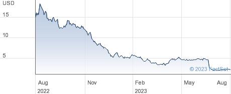 Nkarta Inc performance chart