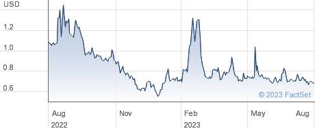 LM Funding America Inc performance chart