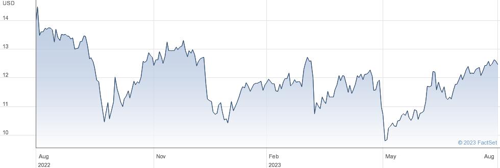 Triplepoint Venture Growth BDC Corp performance chart