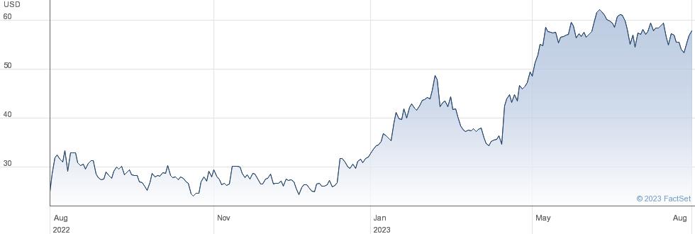 Morphic Holding Inc performance chart
