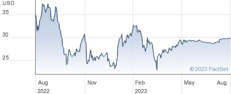 Franchise Group Inc performance chart