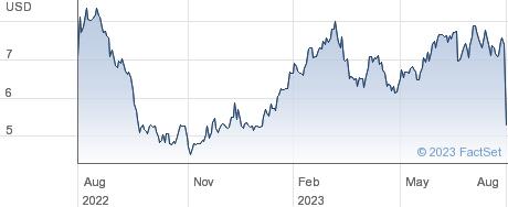 Envela Corp performance chart