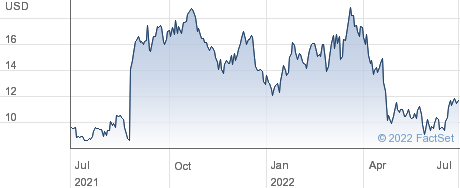 Iveric Bio Inc performance chart