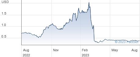 Recon Technology Ltd performance chart