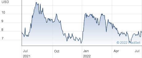 Lumos Pharma Inc performance chart