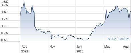 BioLine RX Ltd performance chart