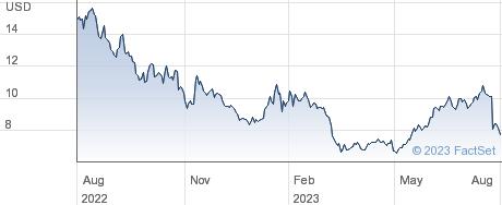 LendingClub Corp performance chart
