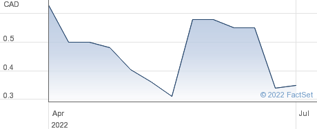 Zinc One Resources Inc performance chart
