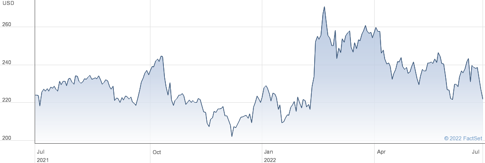 L3harris Technologies Inc performance chart