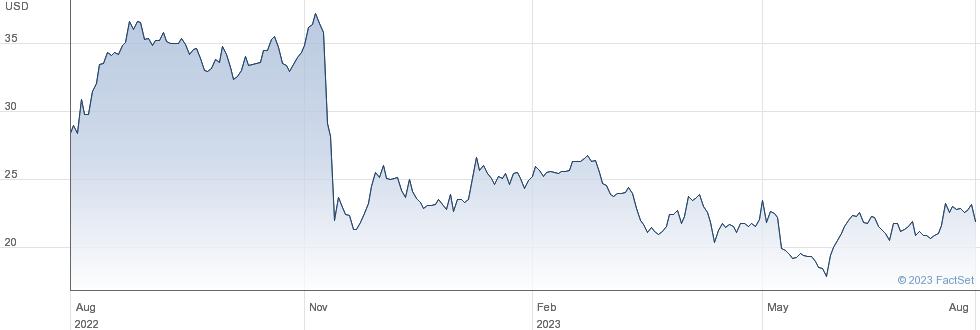 Hudson Global Inc performance chart