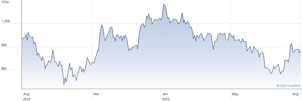 TRAVIS PERKINS. performance chart