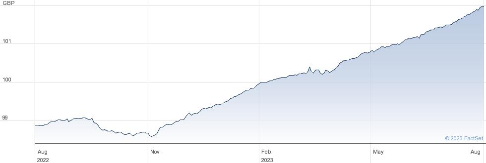 PIM SHRT GBP AC performance chart