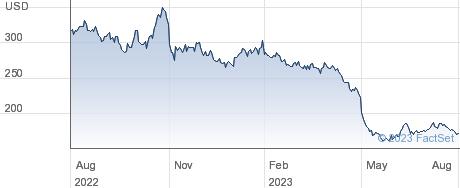 Ubiquiti Inc performance chart