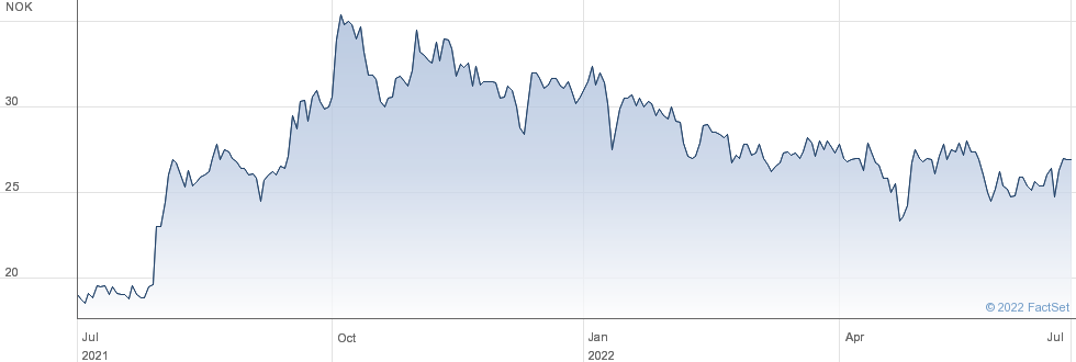Norbit ASA performance chart