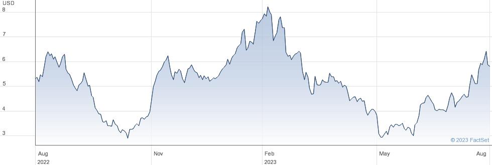 Ranpak Holdings Corp performance chart