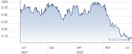 1911 Gold Corp performance chart