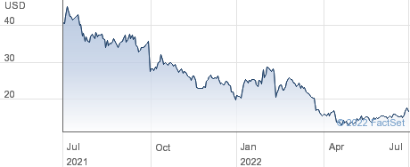Cambium Networks Corp performance chart