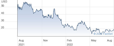 Arcturus Therapeutics Holdings Inc performance chart