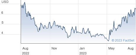 Lightbridge Corp performance chart