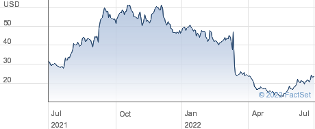 Bicycle Therapeutics PLC performance chart