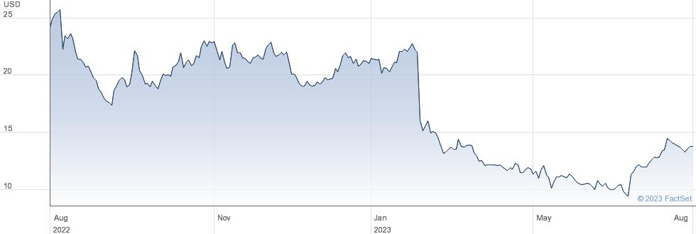 Adapthealth Corp performance chart