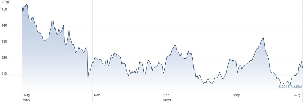 AIRTEL AFRICA performance chart