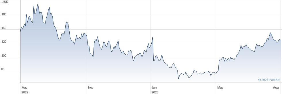 Bill.com Holdings Inc performance chart