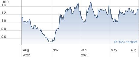 Huize Holding Ltd performance chart