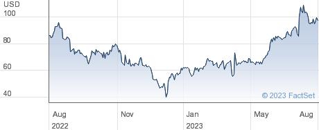 Kura Sushi USA Inc performance chart