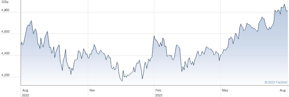 IVZ S&P ESG performance chart