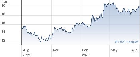Traton SE performance chart