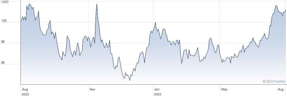 Blackstone Group Inc performance chart
