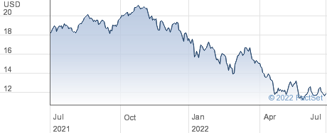 LG AI ETF performance chart