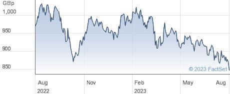 L&G CL ENRG ETF performance chart
