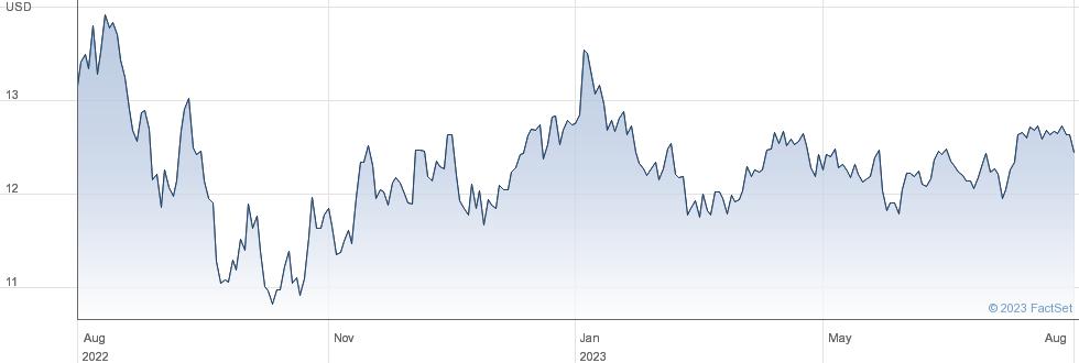 LG HEALTH ETF performance chart
