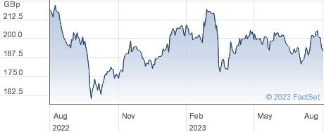 M&G PLC performance chart