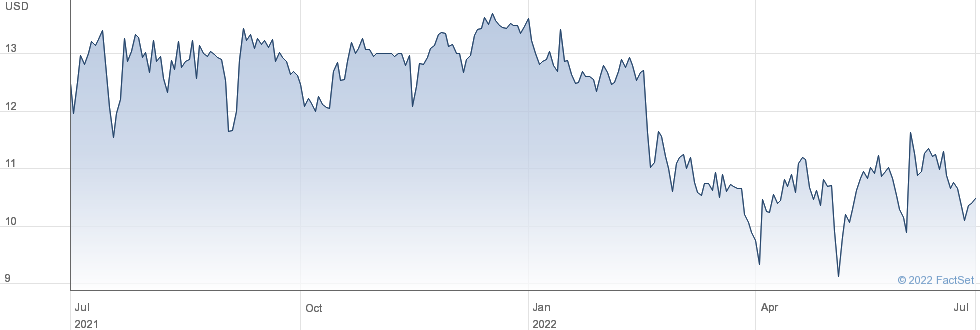 Velocity Financial Inc performance chart