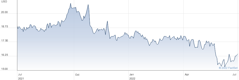 Crescent Capital BDC Inc performance chart