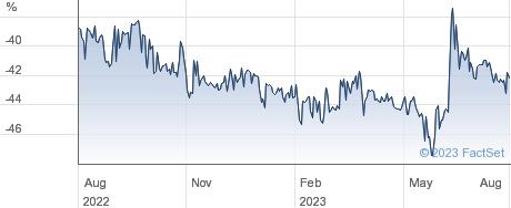 HANSA INV.A performance chart