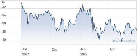 HANSA INV. performance chart